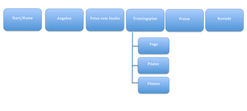 Strukturbaum für Homepage