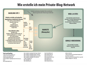 Wie erstelle ich mein privates Blog-Netzwerk